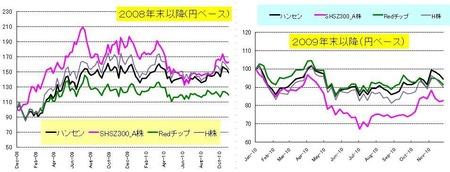 円ベース中国_20101128