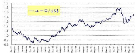 ユーロ・ドル_20090926