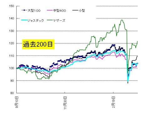 日本株_3月末_20110331