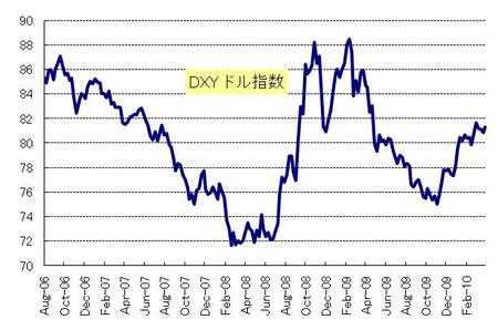 DXY_20100424