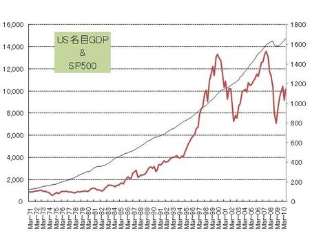 US名目GDP_SP500_20101215
