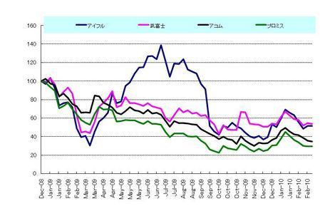 日本株_サラ金_20100226