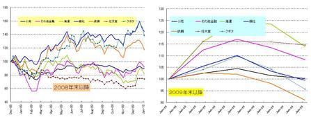 日本株セクター_20100131