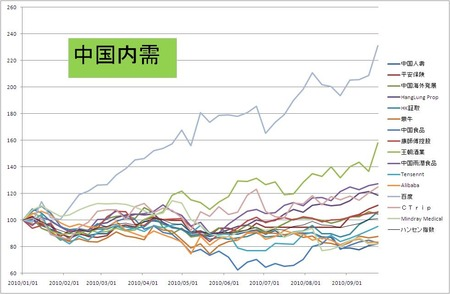 中国内需_全体_20100924