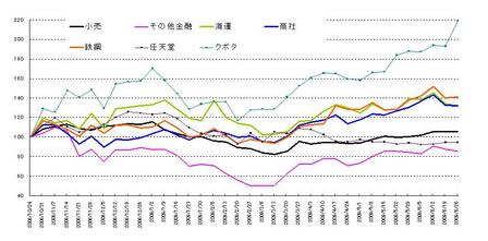 日本株セクター_20090627