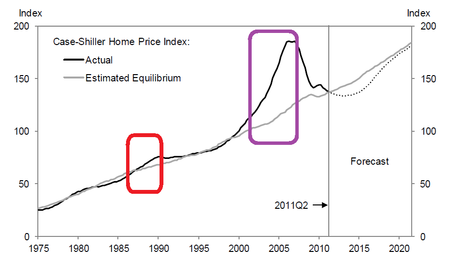 US House Price_2