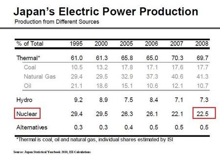 日本の発電_20110322