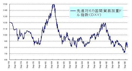 DXYドル指数_20090530
