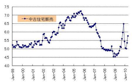 中古住宅販売_20100529