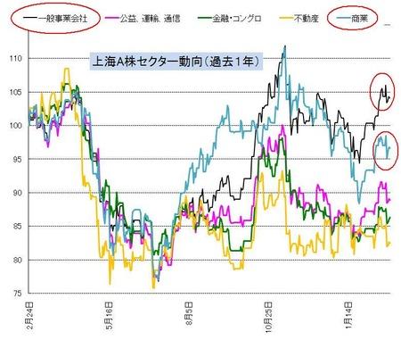 セクター_上海A株_20110225