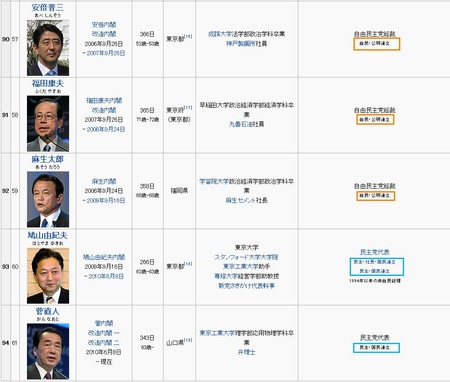 菅内閣_20110517