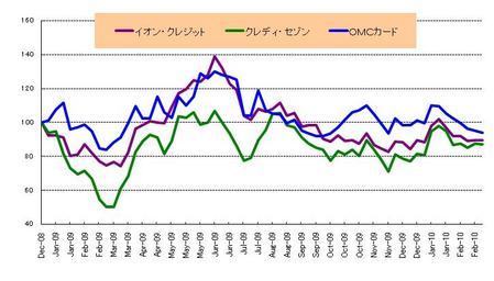 日本株_カード_20100226