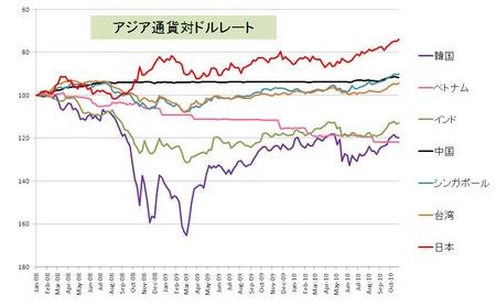 アジア通貨_20101030