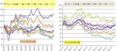 セクター_日本株_20101126