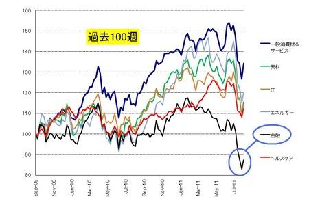 sector_US株_20110827