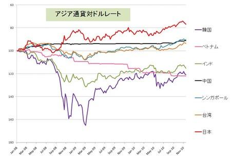 アジア通貨対ドルレート_20101121