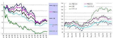 日本株_20091031