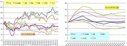 日本株セクター_20100226