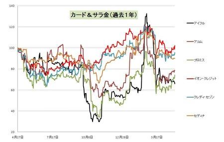 カードサラ金_日本株_20110428