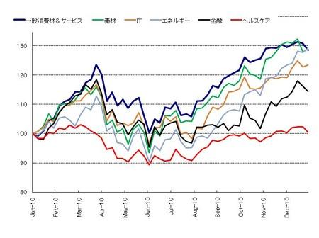 セクター_US株_20110129