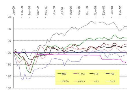 新興国通貨_20100227