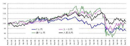 対円4通貨_20090829