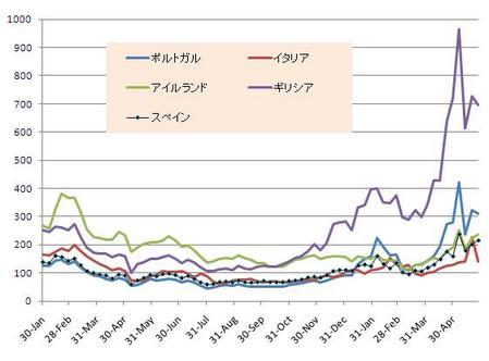 PIIGS_CDS_20100529
