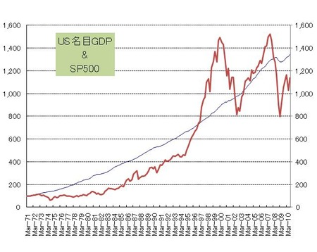 US名目GDP_SP500_指数化_20101215