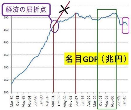 名目GDP_20110521