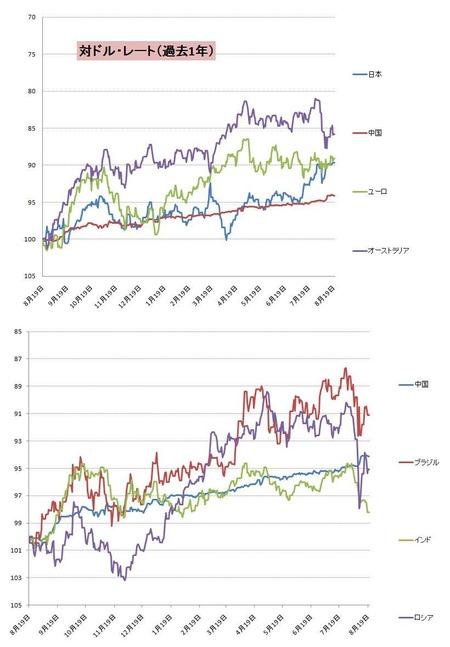 対ドル主要&BRICs通貨_20110820