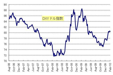 DXY_20100227