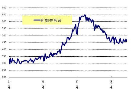 新規失業者_2010026