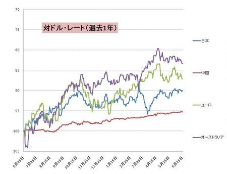 対ドル主要通貨_20110626