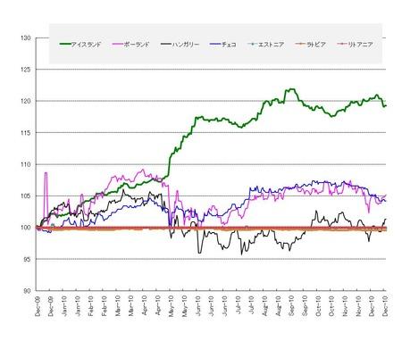 過去1年東欧通貨_20101217