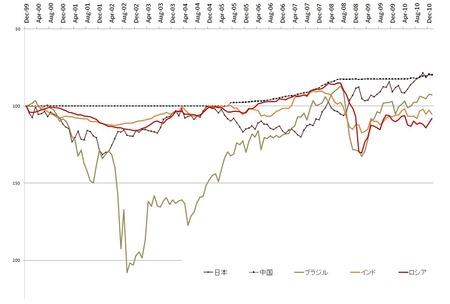 BRICs対ドル_20110201