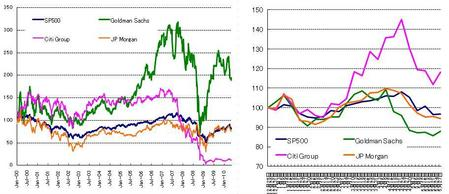 US株_Fins_20100529