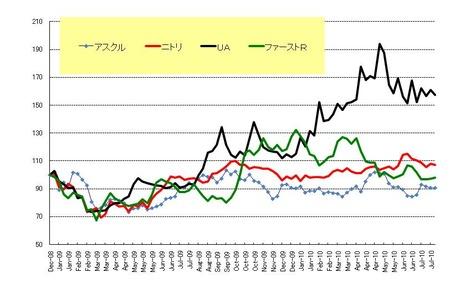 小売_日本株_20100730
