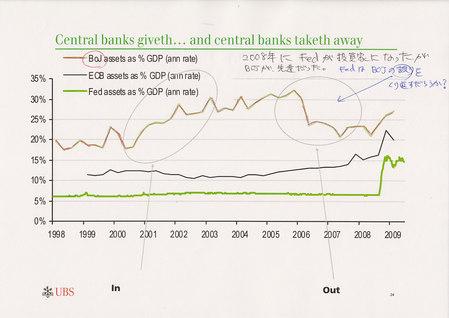 中央銀行の保有資産_20090820