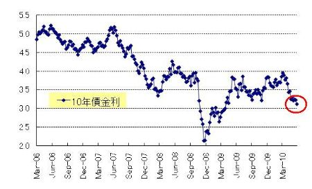 US10年債権金利_20100626