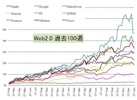 Web20_US株_20110129