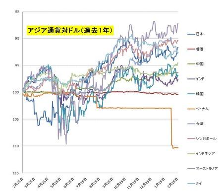 アジア通貨_20110226