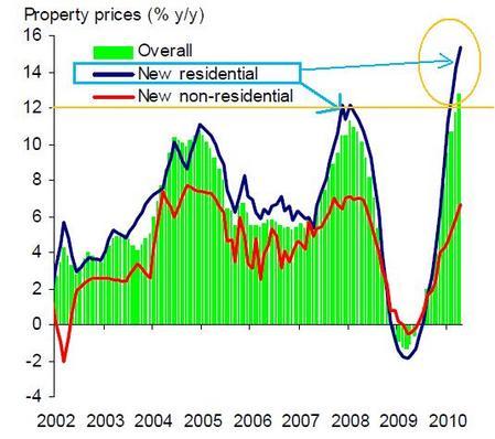 中国の不動産価格推_20100512_2