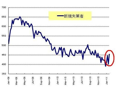 新規失業者_20110129