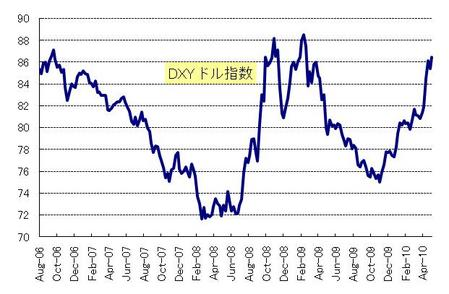 DXY_20100529