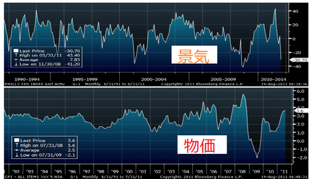 物価上昇&景気下降_20110819