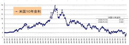 US10年債券月次_20090530