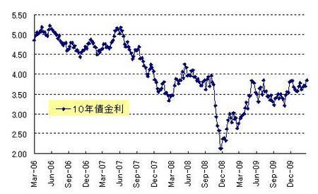 US10年債金利_20100327