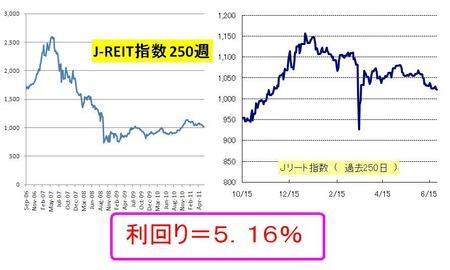 Jリート_日本株_20110623