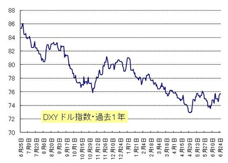 DXY_20110626