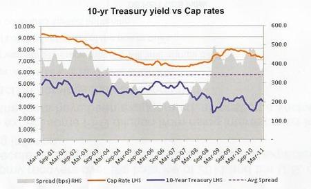 US REIT Yield Gap_20110623